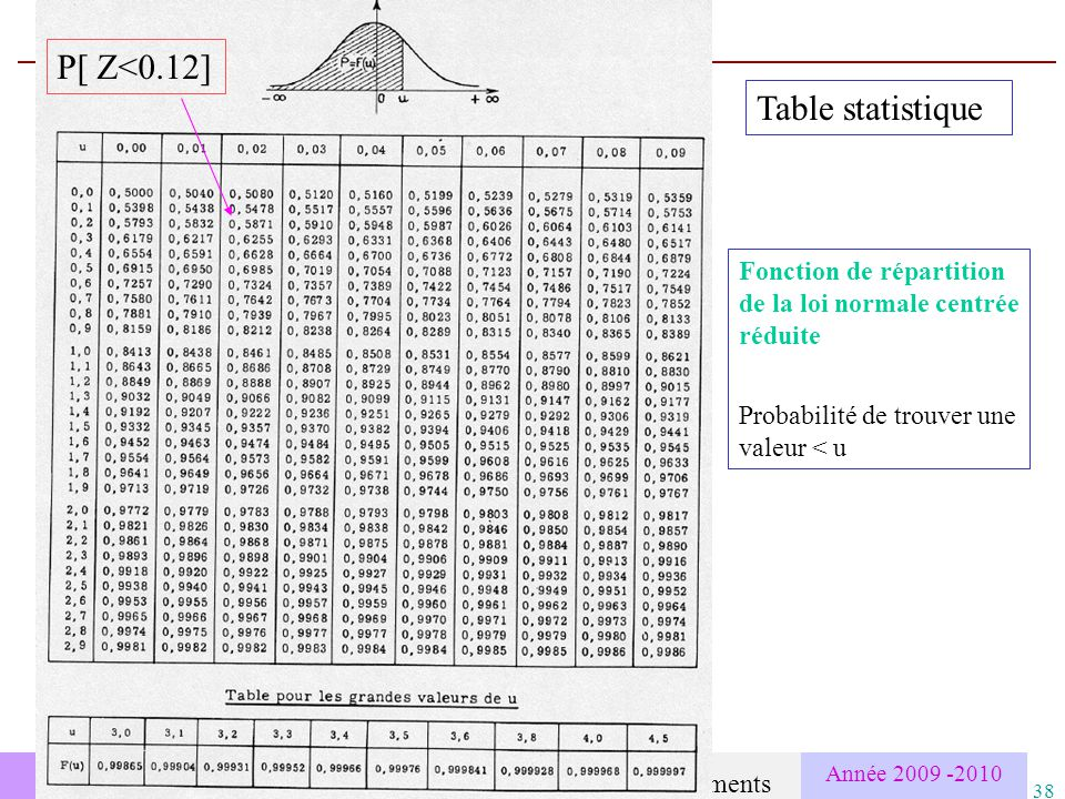 Bp bernard palagos cemagref montpellier ppt t l charger - Table de loi normale centree reduite ...